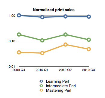 Normalized print book sales of the my Perl books